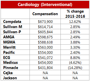 Cardiology salaries on the rise, how does yours compare